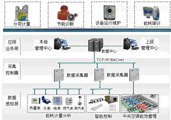 Acrel-2000-西安校園能耗監測與管理系統方案