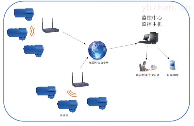 SH-Cloud云平台服务