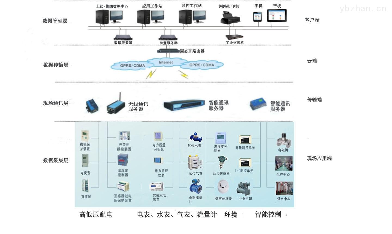 YC-西安能耗監測系統和變配電監控系統
