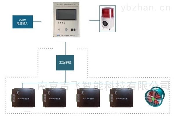 优质SF6+O2气体变送器