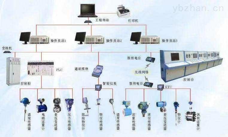 ZD-YCCJ-远程抄表系统