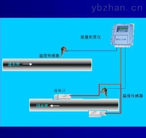 外敷式超聲波熱量表外夾式超聲波熱量表