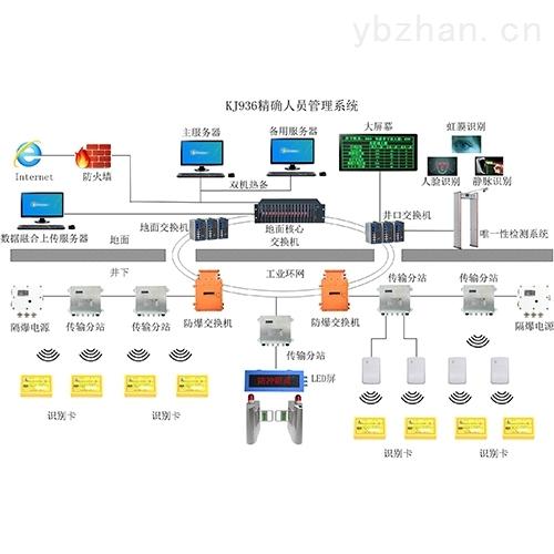 KJ93矿用人员精确定位系统