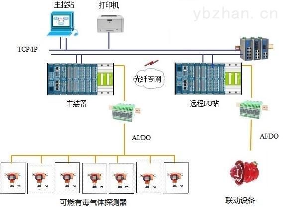 GDS系统