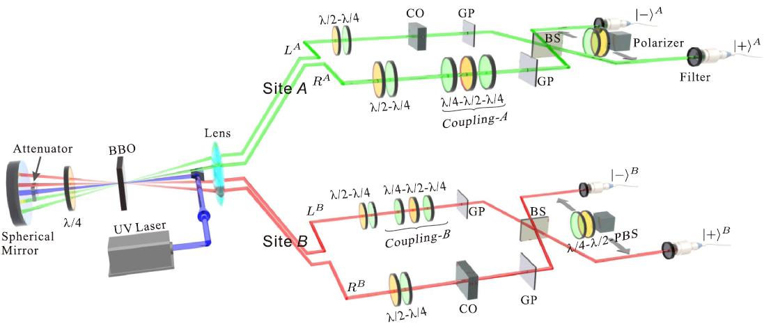 中国科大首次实现非局域可观测量的量子测量