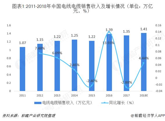2018年中国电线电缆行业市场现状与发展趋势