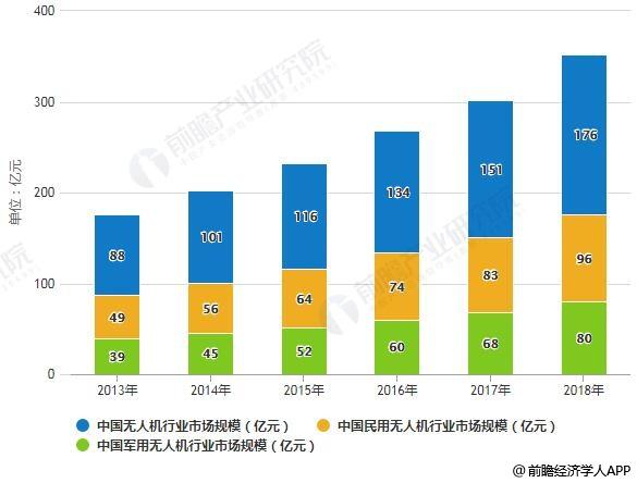 2019年中国无人机行业市场现状及发展前景分析