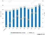 2019年中国核电行业市场分析:市场规模可期