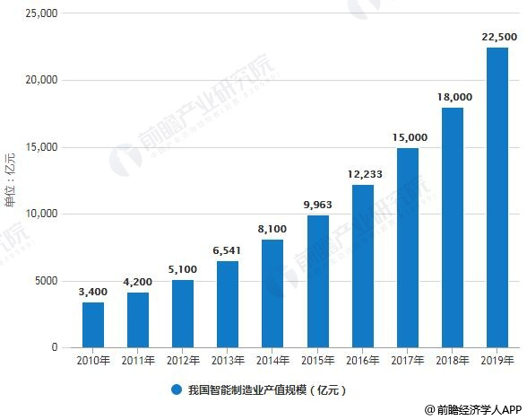2019年我國智能制造業產值規模將突破2萬億元