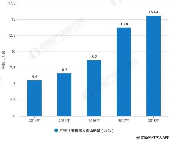 2019年中國工業機器人行業市場分析:全球最大消費市場