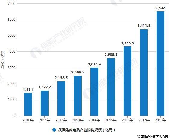 2019年中国集成电路行业市场分析