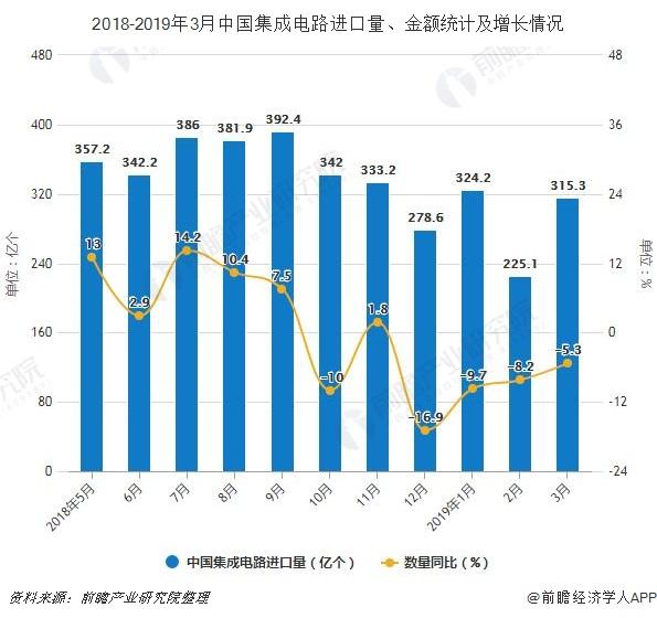 2019年前3月中國集成電路行業市場分析