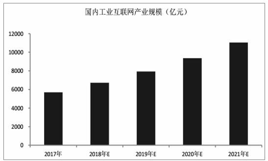 2019年中国工业互联网行业市场分析