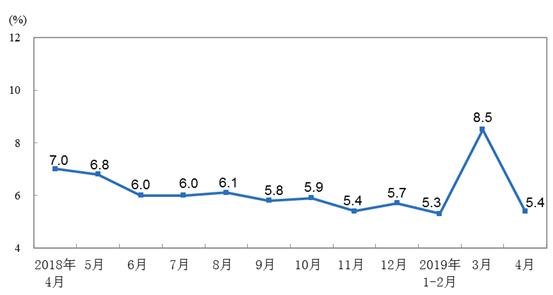 2019年4月份規模以上工業增加值增長5.4%