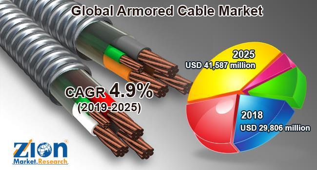 2019-2025年全球鎧裝電纜年復合增長4.9%