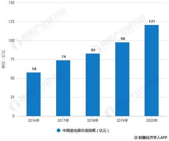 2018年中國激光產業鏈及發展趨勢分析