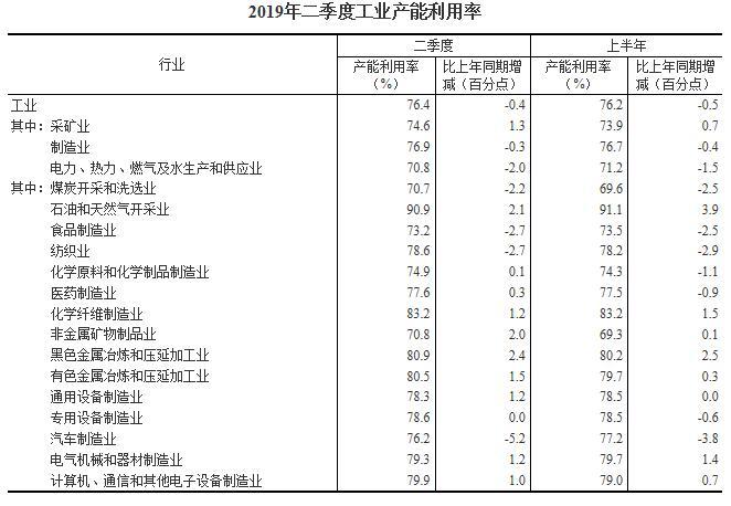 2019年二季度全国工业产能利用率为76.4%