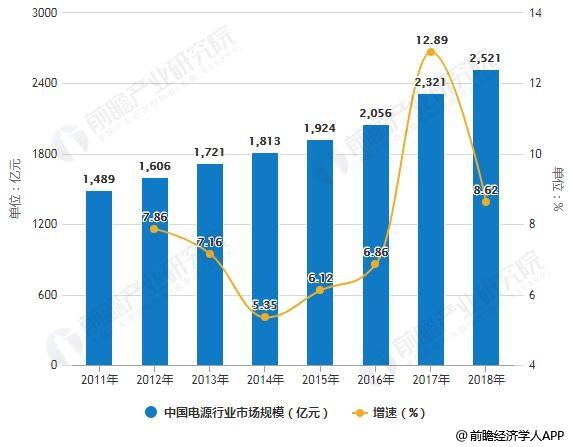 2018年中国开关电源行业市场现状及发展趋势分析