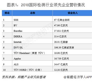 2018年國際及中國檢測行業發展現狀分析