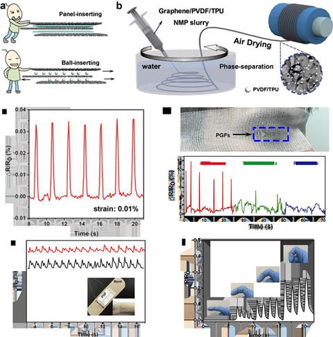 上海微系统所在石墨烯基可穿戴纤维传感器方面研究取得进展