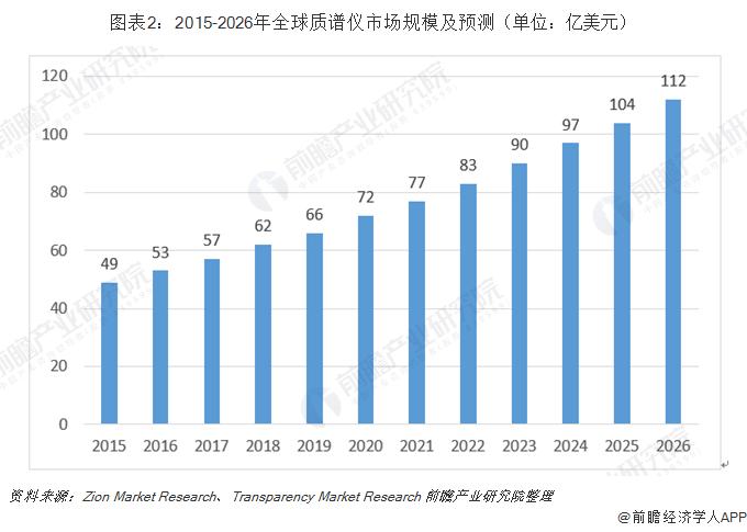 2019年质谱仪行业发展现状和市场规模分析