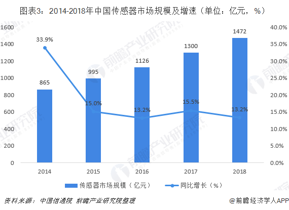 2019年中國傳感器行業市場競爭格局及發展前景