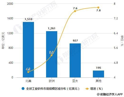 2018年中国工业软件行业市场现状及发展趋势分析