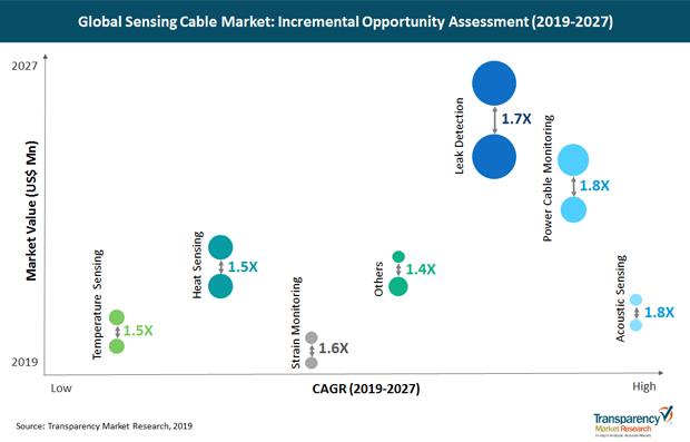 2019-2027年全球傳感電纜市場年復合增長率超6%