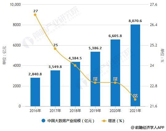 2018年中國大數據產業細分市場分析:發展步入快車道