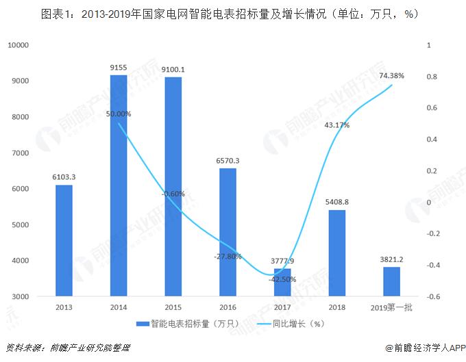 2018年智能电表行业市场现状及发展趋势