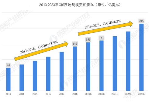 2019年CMOS圖像傳感器行業現狀與市場趨勢分析