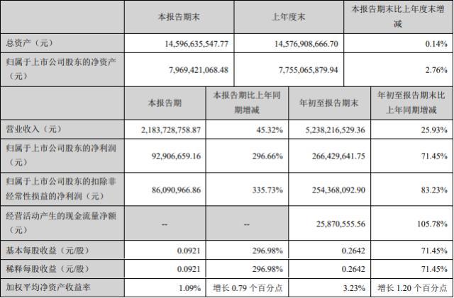 许继电气前三季度净利润同比大增71.4%