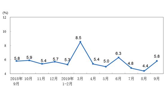 2019年9月份规模以上工业增加值增长5.8%