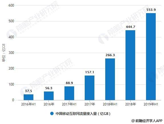 2019年中國大數據產業市場現狀及發展趨勢分析
