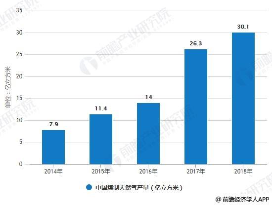 2019年中国煤制天然气行业市场现状及发展前景分析