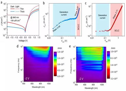 加州大學研制高效近紅外光探測器 助光電容積脈搏檢測