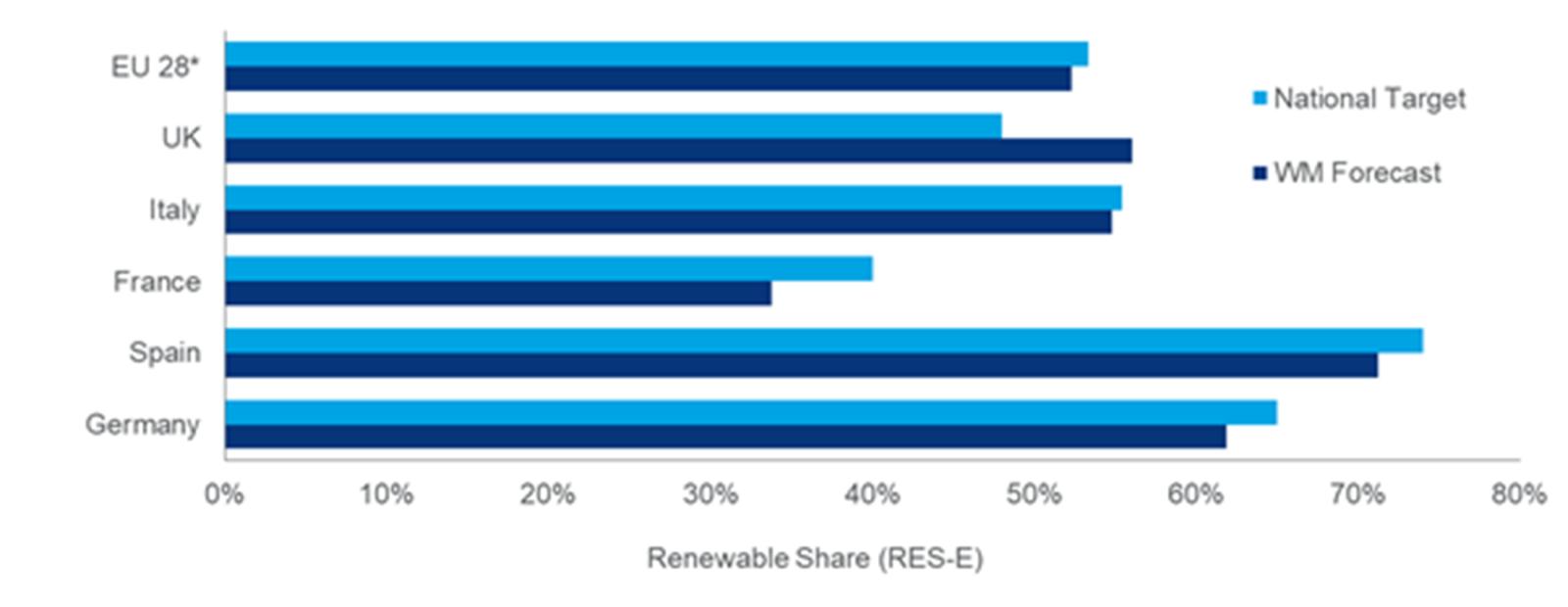 到2030年可再生能源將滿足歐洲過半電力需求