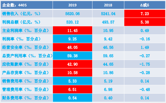 2019年1-10月儀器儀表行業經濟運行概況
