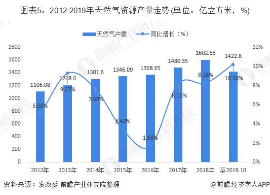 2019年中国天然气发电行业市场现状及发展前景分析