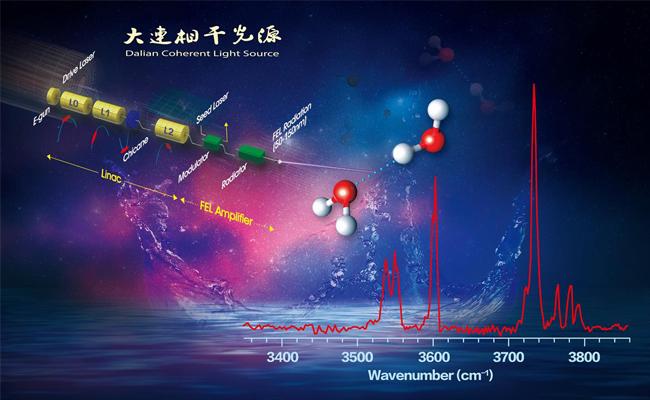 大连化物所发展大连相干光源的中性团簇红外光谱实验法
