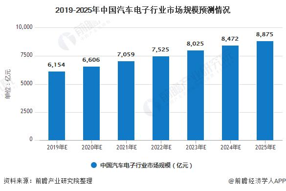 2020年中国汽车电子行业市场现状及发展前景分析