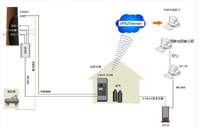 氧氣傳感器和溫濕度傳感器在煙氣排放連續監測系統中的應用