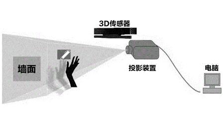 全球3D傳感器市場規模預計2025年將達到100億美元