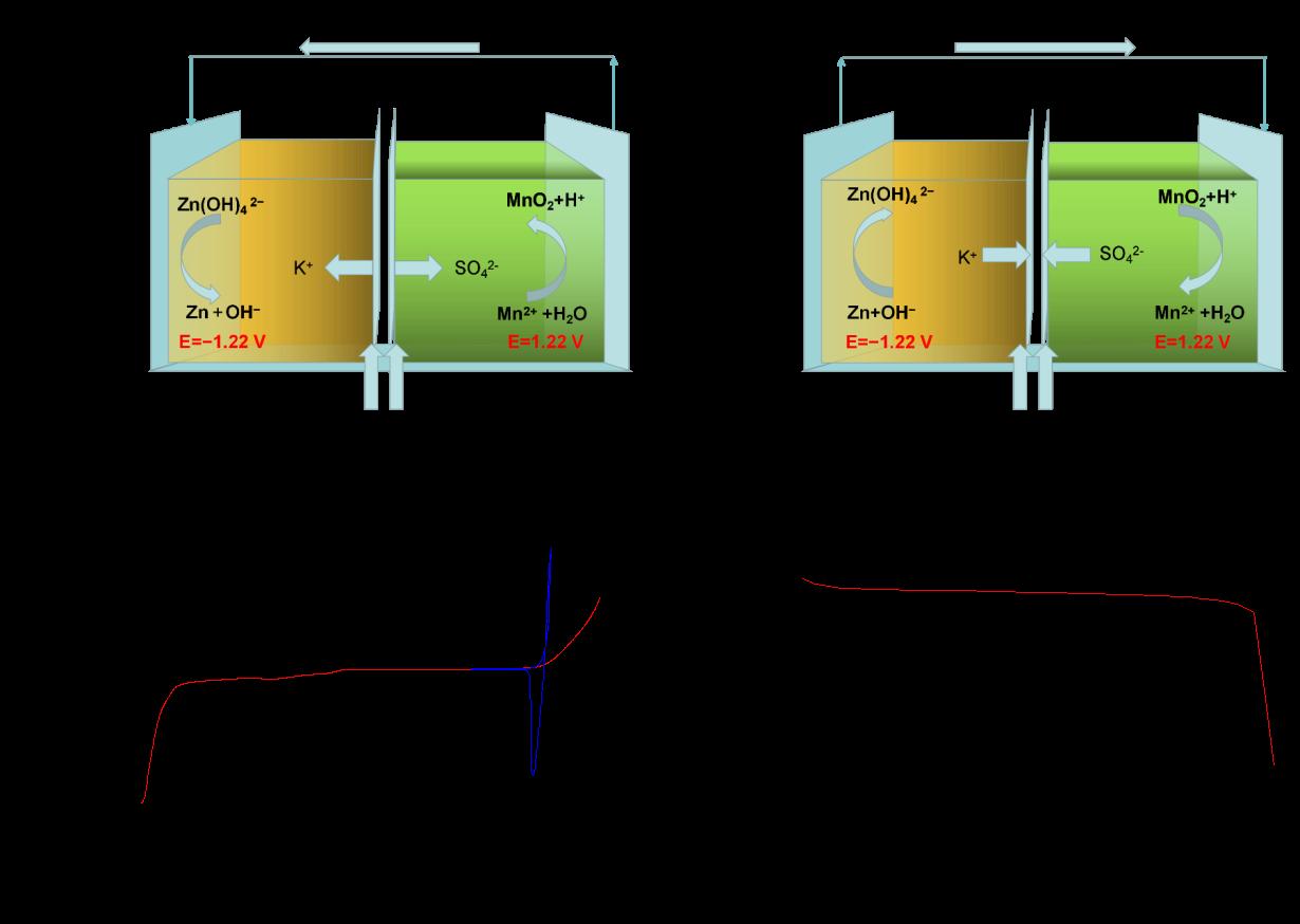 上海硅酸鹽所在新型高比能水系電池研究中取得進展