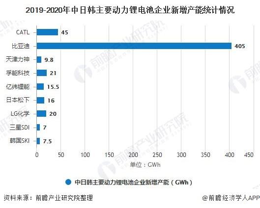 2020年全球動力鋰電池行業市場現狀及發展前景分析