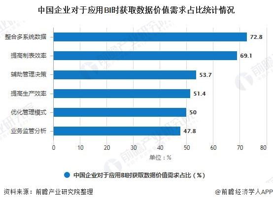 2020年中國商業智能行業市場現狀及發展趨勢分析