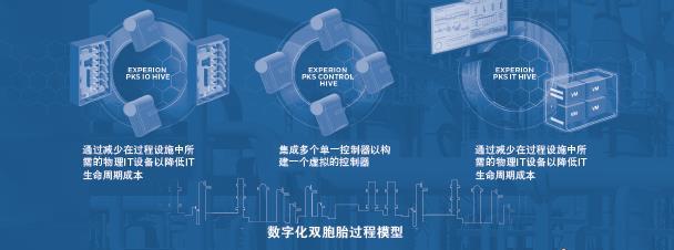 虛擬化將成新一代過程控制系統的發展方向