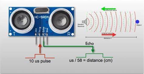 工業自動化的發展推動了超聲波傳感器市場的增長