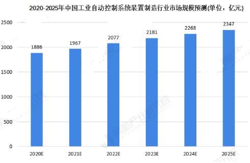 2020年中國工業自動控制系統裝置制造行業市場現狀