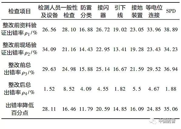 关注:江西省防雷装置检测市场存在问题分析